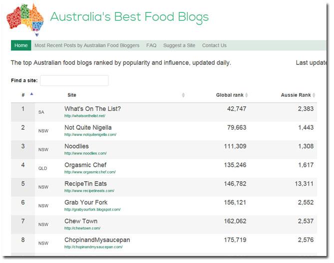 Australia's Best Food Blogs
